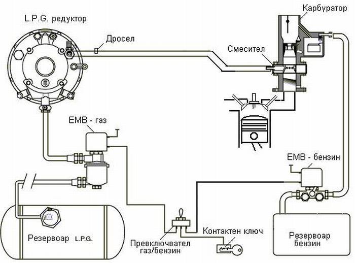 Кнопки газа бензин схема